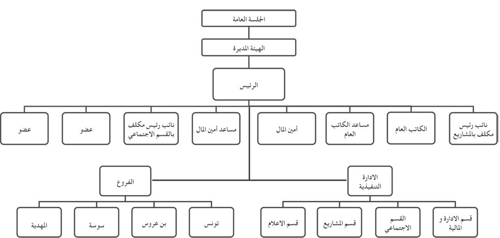 الهيكل التنظيمي لجمعية التعاون و ا